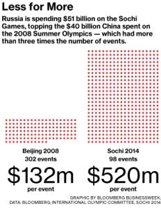 Sochi Cost